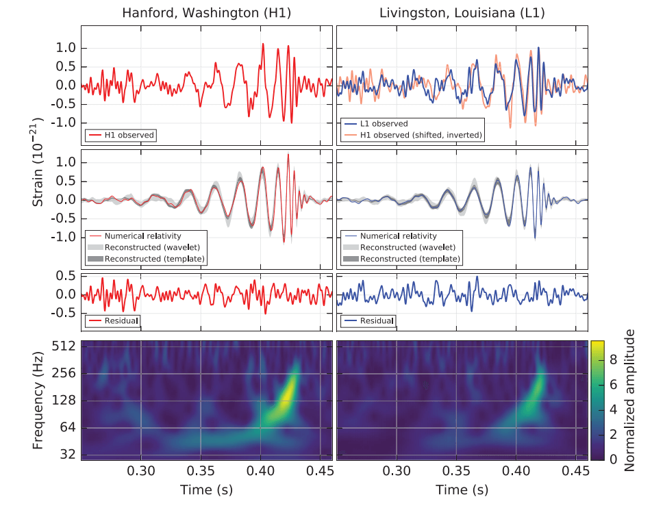 LIGO_GW_detection_PRL_fig1