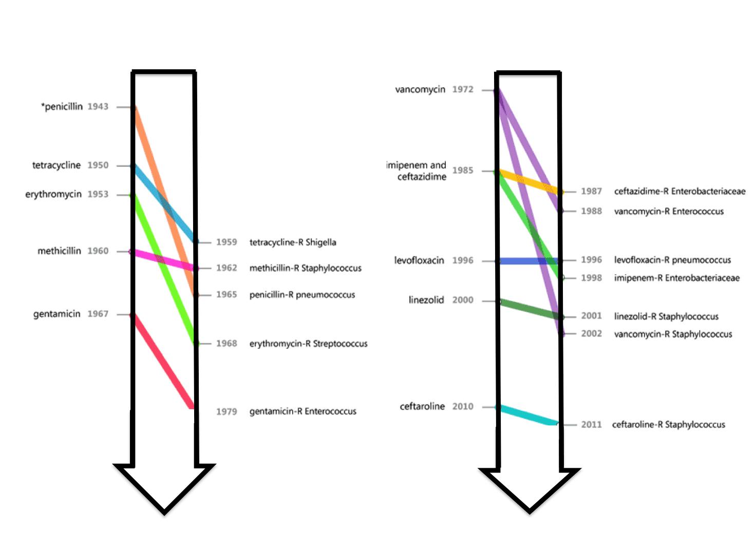 bacteria_antibiotic_resistance_timeline