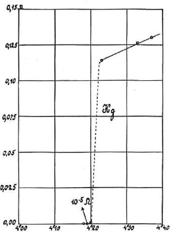 mercury-conductivity-graph